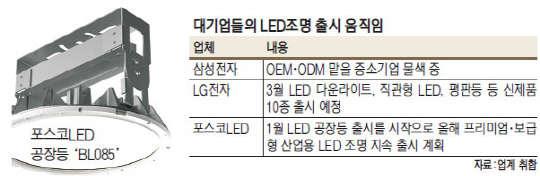 대기업 LED조명 신제품 러시